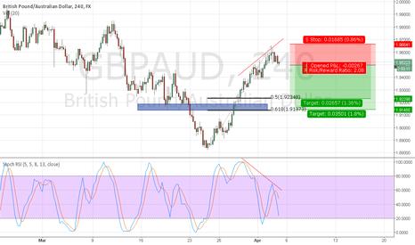 GBPAUD: GBPAUD has made five-wave trend
