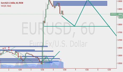 EURUSD: tonight