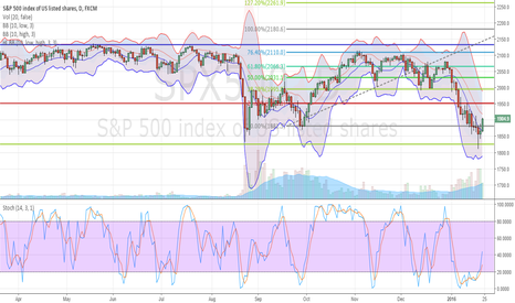 SPX500: High /Low Bollinger Bands