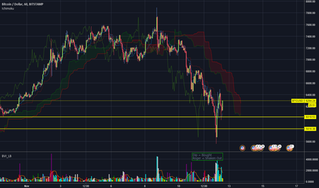 BTCUSD: Roger u done messed up