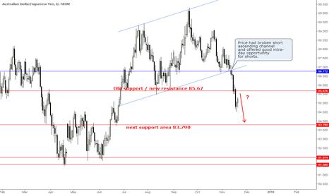 AUDJPY: AUSSIE DOLLAR/YEN is approaching near key level 85.67