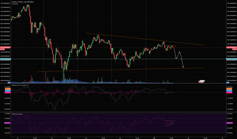 ZECUSDT: ZEC about to fall to bottom of channel