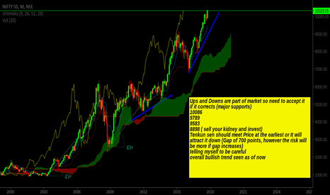 NIFTY: Just saying !