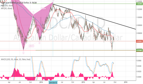 AUDCAD: Medium to Long term view on this pair.