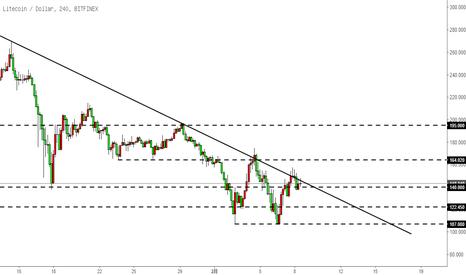 LTCUSD: 莱特币LTC-上行动能缺乏,关注下降趋势线突破情况