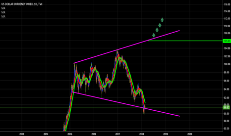 DXY: Unleash The KRaKen.. BeasT iS WaKinG ? Get rEaDY fOR Euro CriSis
