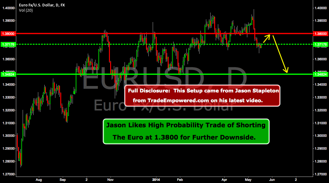 Potential 300 Pip Trade Setting up in EURUSD!