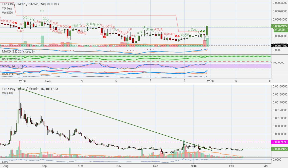 TenX (PAY) Strong Long Fundamentals Trade (760%+ Potential)