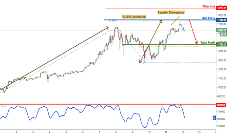 BTCUSD: BTCUSD approaching major resistance, prepare to sell
