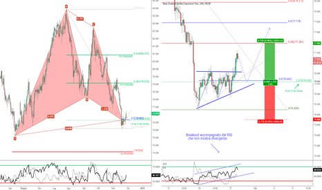 NZDJPY: NZD/JPY - Entrata alternativa al Gartley D1 su TF inferiore