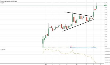 FND: $FND party continues with breakout confirmed.