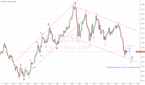 EURUSD: EuroDollar - One subwave to complete