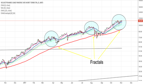 XIV: XIV could be setting up for a puke based on fractal