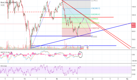 BTCUSD: Das Uber Wedge forming on das BTC!!