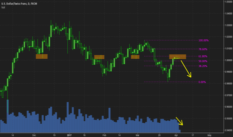 USDCHF: Sellers taking back control