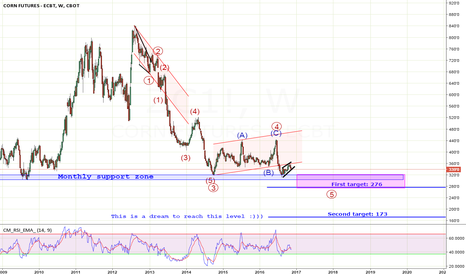 ZC1!: When bottoming or not yet?