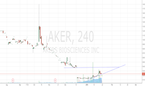 AKER: looks like up trending, big gap to be filled