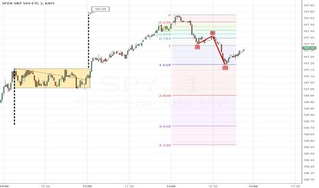 SPY: ABC pattern