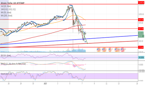 BTCUSD: Time to buy again