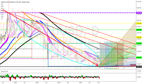 XAUUSD: the Outlook on gold -  d  !
