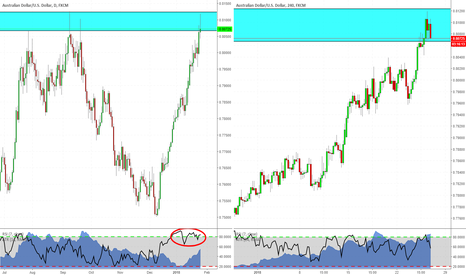 AUDUSD: Ready to short AUDUSD