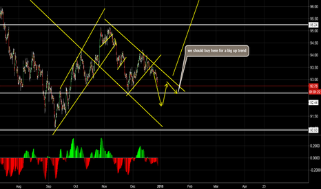 DXY: DXY may have a big up trend