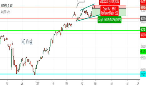NIFTY: Sell Nifty below previous day close , Tg given in chart