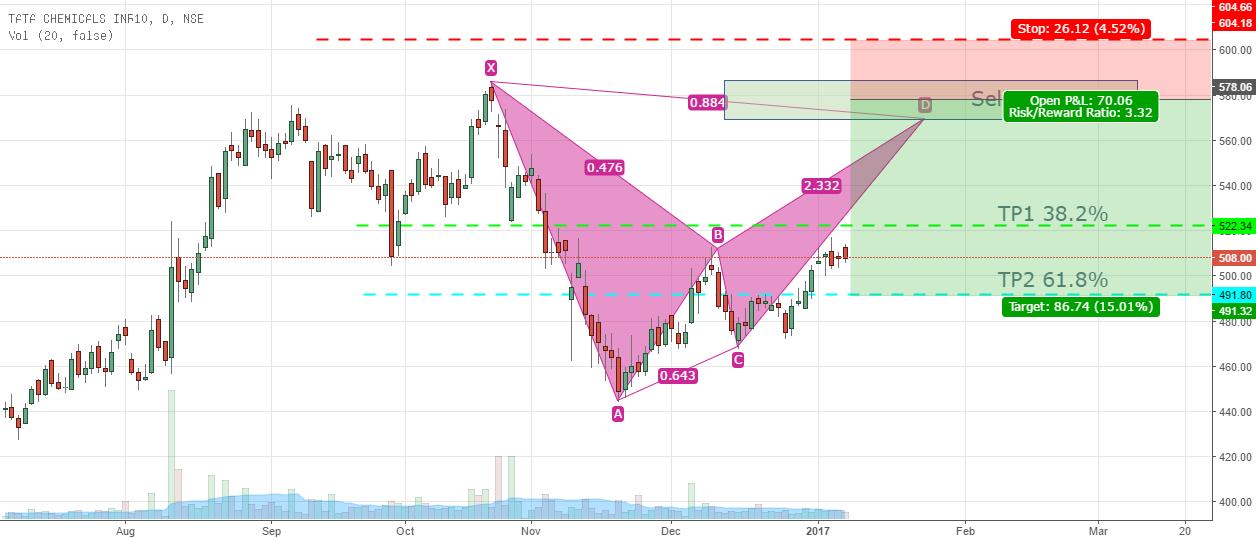 Tata Chemicals-Alternate Bat Pattern