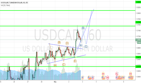 USDCAD: ABCDE