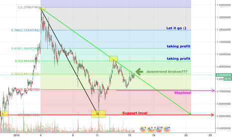 ADAUSDT: ADA/USD Short trading with Fib and a tight stop loss