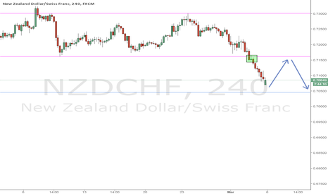 NZDCHF: The beginnings of a trend?