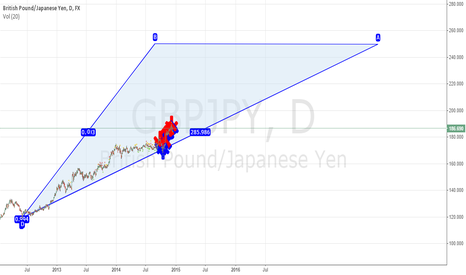 GBPJPY: British Pound fizzle out