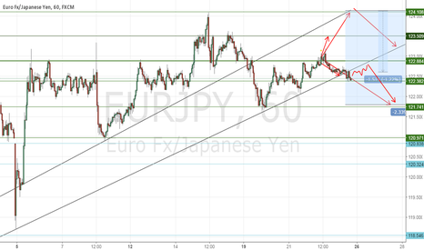 EURJPY: Updated chart