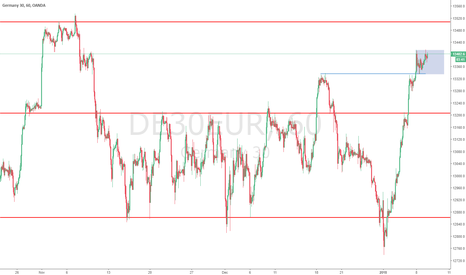 DE30EUR: DAX still in range