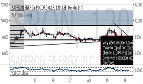 SRON: SRON - deep retrace & converging trendlines