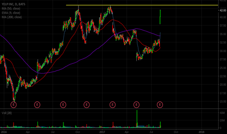 YELP: setting up for a parabolic short