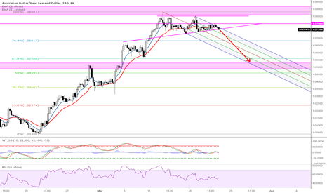 AUDNZD: AUD/NZD possible rejection from key resistance level.