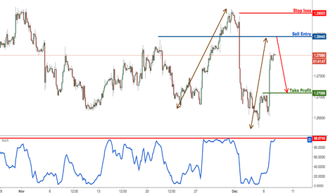 USDCAD: USDCAD profit target reached perfectly, prepare to sell