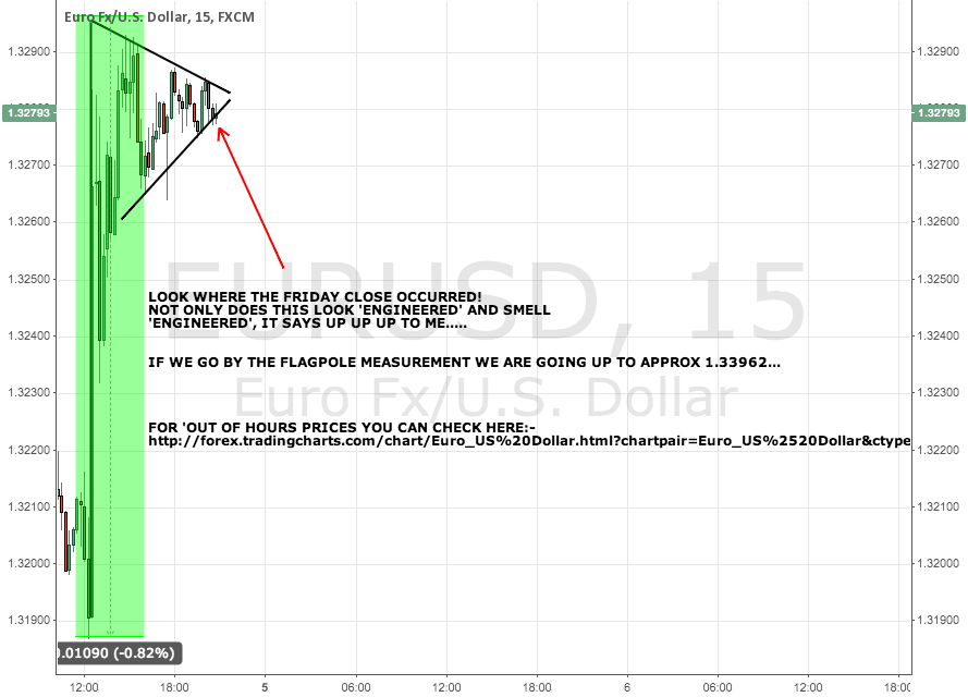 EUR/USD PENNANT WITH HUUUGE FLAG POLE DEAD GIVE AWAY ;0)