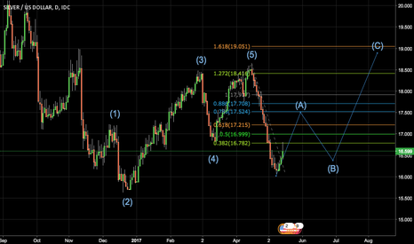 XAGUSD: Silver is at bottom range, time for Long