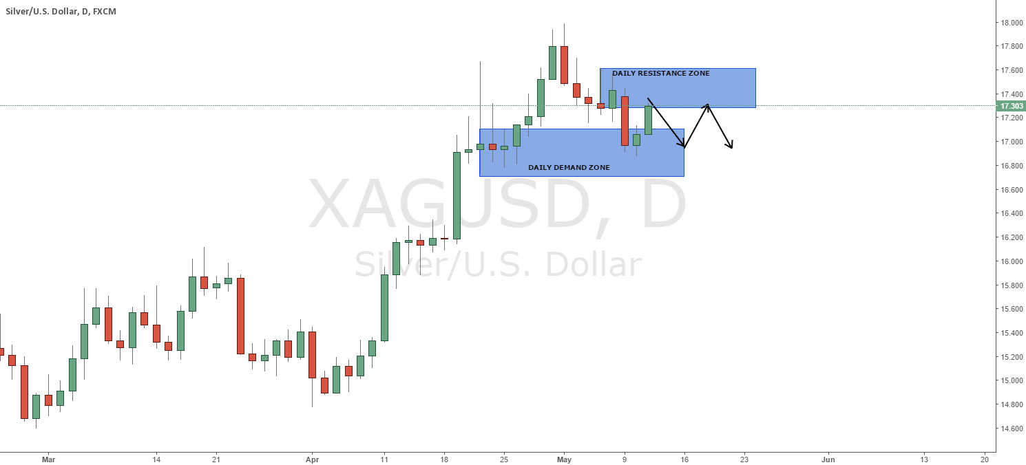 XAGUSD DAILY: WE CAN SEE SOME OF A CHOP HERE.