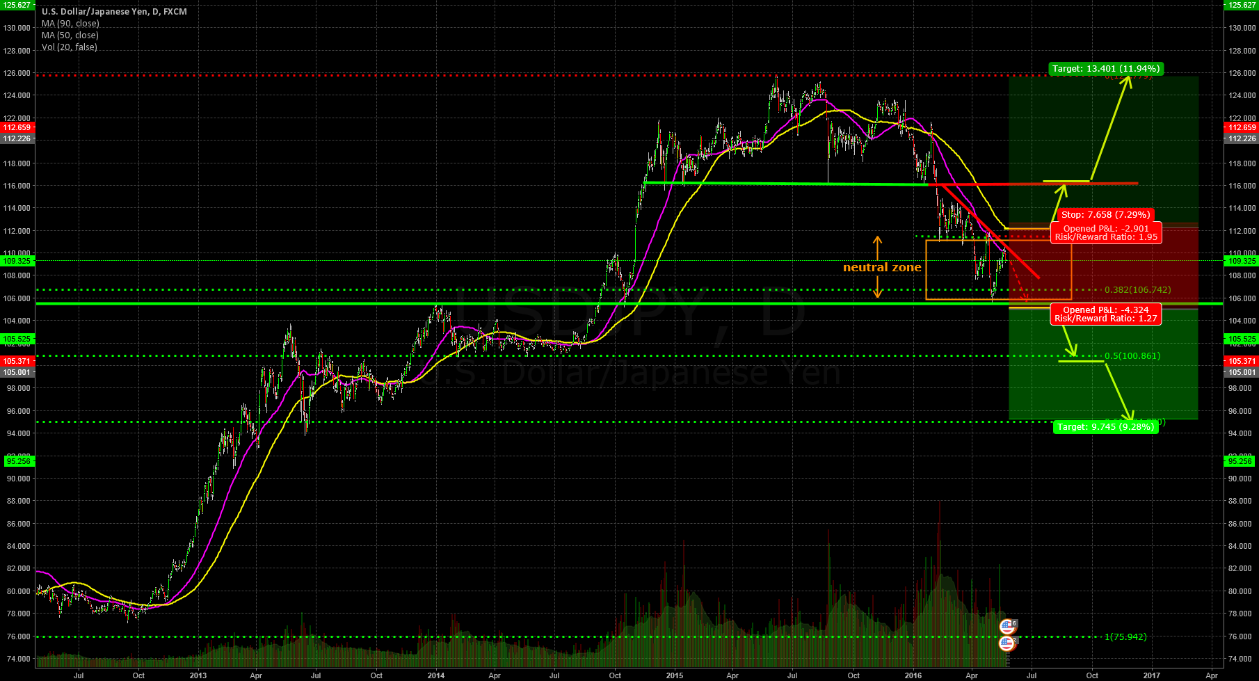 USDJPY  no action needed at the moment