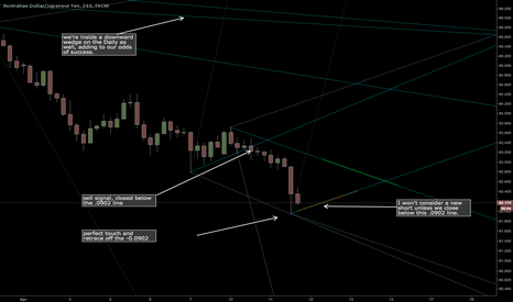 AUDJPY: Short term bounce up, looking for short