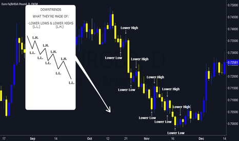 EURGBP: DOWNTRENDS AND WHAT THEY'RE MADE OF