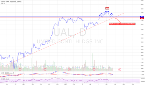 UAL: Short setup