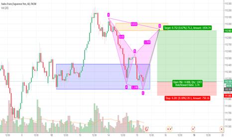CHFJPY: CHFJPY Trading Plan