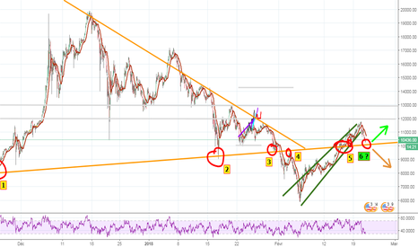 BTCUSD: BTC Support and Résistance is comming.