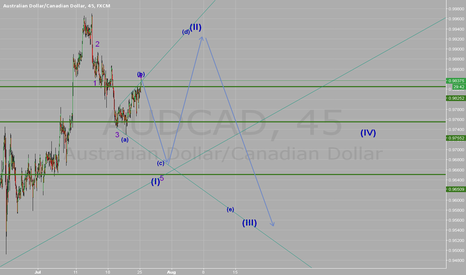 AUDCAD: last analyse was wrong a few this is the right one