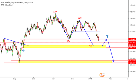USDJPY: USDJPY Still short