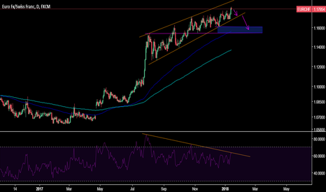 EURCHF: HUGE downside potential on EURCHF